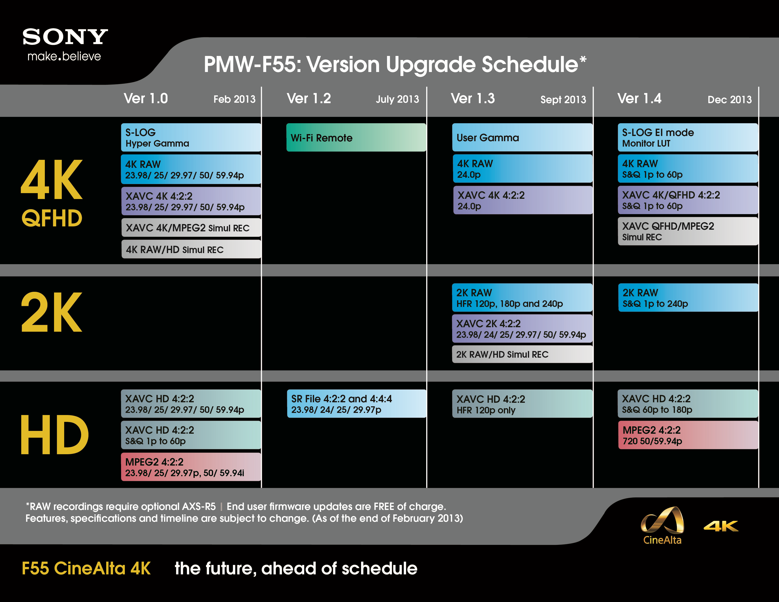 Upgrade schedule for the F55